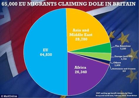 migrants dole 4