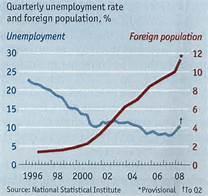 migrants unemployed